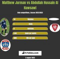 Matthew Jurman vs Abdullah Hussain Al Hawsawi h2h player stats