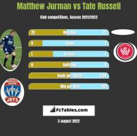Matthew Jurman vs Tate Russell h2h player stats