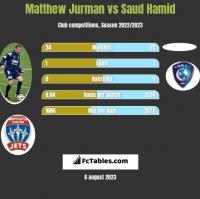 Matthew Jurman vs Saud Hamid h2h player stats