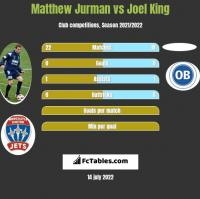 Matthew Jurman vs Joel King h2h player stats