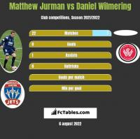 Matthew Jurman vs Daniel Wilmering h2h player stats