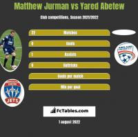 Matthew Jurman vs Yared Abetew h2h player stats
