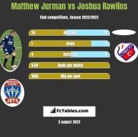 Matthew Jurman vs Joshua Rawlins h2h player stats