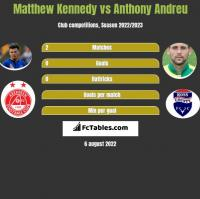 Matthew Kennedy vs Anthony Andreu h2h player stats