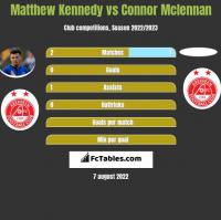 Matthew Kennedy vs Connor Mclennan h2h player stats