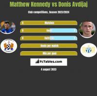 Matthew Kennedy vs Donis Avdijaj h2h player stats