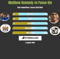 Matthew Kennedy vs Funso Ojo h2h player stats