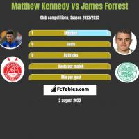 Matthew Kennedy vs James Forrest h2h player stats