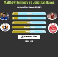 Matthew Kennedy vs Jonathan Hayes h2h player stats