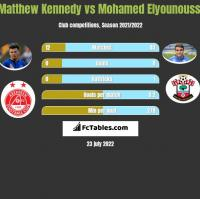 Matthew Kennedy vs Mohamed Elyounoussi h2h player stats
