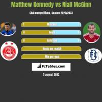Matthew Kennedy vs Niall McGinn h2h player stats