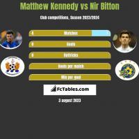 Matthew Kennedy vs Nir Bitton h2h player stats