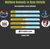 Matthew Kennedy vs Ryan Christie h2h player stats