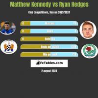 Matthew Kennedy vs Ryan Hedges h2h player stats