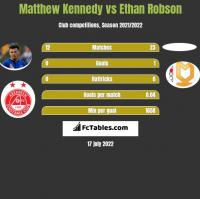 Matthew Kennedy vs Ethan Robson h2h player stats