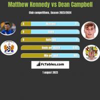 Matthew Kennedy vs Dean Campbell h2h player stats