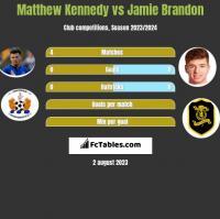 Matthew Kennedy vs Jamie Brandon h2h player stats