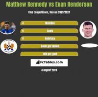 Matthew Kennedy vs Euan Henderson h2h player stats