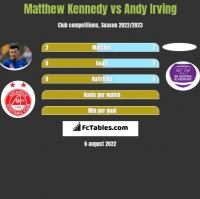 Matthew Kennedy vs Andy Irving h2h player stats
