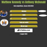 Matthew Kennedy vs Anthony McDonald h2h player stats