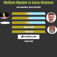 Matthew Kilgallon vs Aaron McGowan h2h player stats