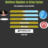 Matthew Kilgallon vs Brian Easton h2h player stats
