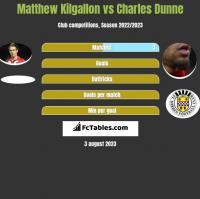 Matthew Kilgallon vs Charles Dunne h2h player stats