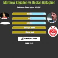 Matthew Kilgallon vs Declan Gallagher h2h player stats