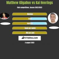 Matthew Kilgallon vs Kai Heerings h2h player stats