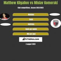 Matthew Kilgallon vs Mislav Komorski h2h player stats