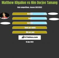 Matthew Kilgallon vs Nim Dorjee Tamang h2h player stats