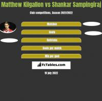 Matthew Kilgallon vs Shankar Sampingiraj h2h player stats