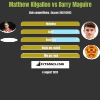 Matthew Kilgallon vs Barry Maguire h2h player stats