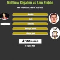 Matthew Kilgallon vs Sam Stubbs h2h player stats