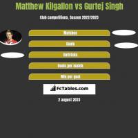 Matthew Kilgallon vs Gurtej Singh h2h player stats
