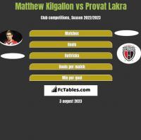 Matthew Kilgallon vs Provat Lakra h2h player stats