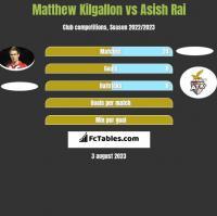Matthew Kilgallon vs Asish Rai h2h player stats