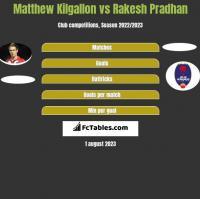 Matthew Kilgallon vs Rakesh Pradhan h2h player stats