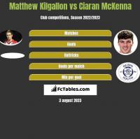 Matthew Kilgallon vs Ciaran McKenna h2h player stats