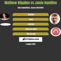Matthew Kilgallon vs Jamie Hamilton h2h player stats