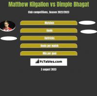 Matthew Kilgallon vs Dimple Bhagat h2h player stats