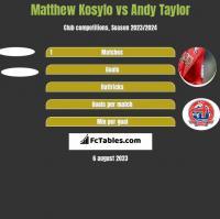 Matthew Kosylo vs Andy Taylor h2h player stats