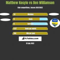 Matthew Kosylo vs Ben Williamson h2h player stats
