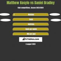 Matthew Kosylo vs Daniel Bradley h2h player stats