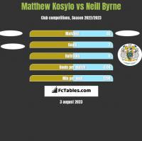 Matthew Kosylo vs Neill Byrne h2h player stats