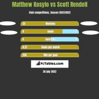 Matthew Kosylo vs Scott Rendell h2h player stats