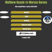 Matthew Kosylo vs Marcus Barnes h2h player stats