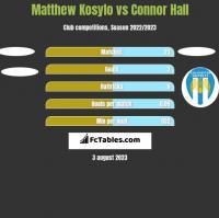 Matthew Kosylo vs Connor Hall h2h player stats
