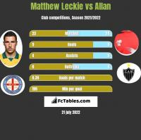 Matthew Leckie vs Allan h2h player stats