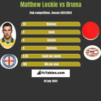 Matthew Leckie vs Bruma h2h player stats